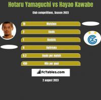 Hotaru Yamaguchi vs Hayao Kawabe h2h player stats