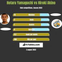 Hotaru Yamaguchi vs Hiroki Akino h2h player stats