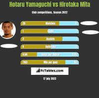 Hotaru Yamaguchi vs Hirotaka Mita h2h player stats