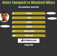 Hotaru Yamaguchi vs Masatoshi Mihara h2h player stats