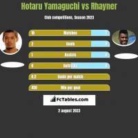Hotaru Yamaguchi vs Rhayner h2h player stats
