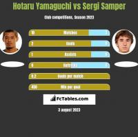 Hotaru Yamaguchi vs Sergi Samper h2h player stats