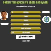 Hotaru Yamaguchi vs Shota Kobayashi h2h player stats