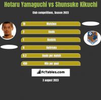 Hotaru Yamaguchi vs Shunsuke Kikuchi h2h player stats