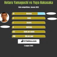 Hotaru Yamaguchi vs Yuya Nakasaka h2h player stats
