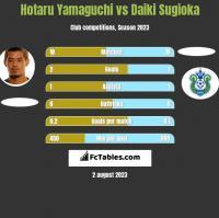 Hotaru Yamaguchi vs Daiki Sugioka h2h player stats