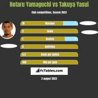 Hotaru Yamaguchi vs Takuya Yasui h2h player stats