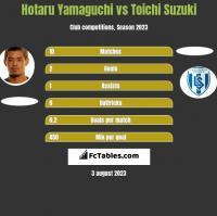 Hotaru Yamaguchi vs Toichi Suzuki h2h player stats