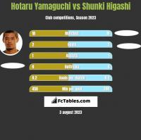 Hotaru Yamaguchi vs Shunki Higashi h2h player stats