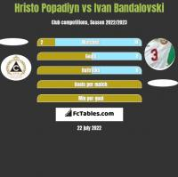 Hristo Popadiyn vs Ivan Bandalovski h2h player stats