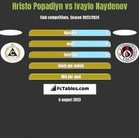 Hristo Popadiyn vs Ivaylo Naydenov h2h player stats