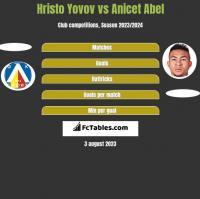 Hristo Yovov vs Anicet Abel h2h player stats