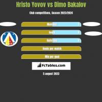Hristo Yovov vs Dimo Bakalov h2h player stats