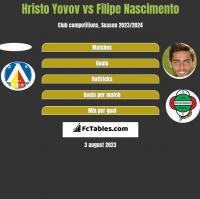 Hristo Yovov vs Filipe Nascimento h2h player stats