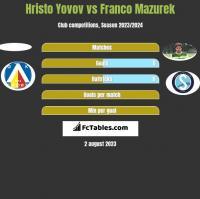 Hristo Yovov vs Franco Mazurek h2h player stats