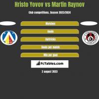 Hristo Yovov vs Martin Raynov h2h player stats