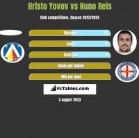 Hristo Yovov vs Nuno Reis h2h player stats