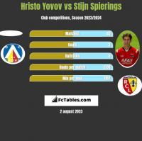 Hristo Yovov vs Stijn Spierings h2h player stats