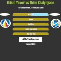 Hristo Yovov vs Thian Khaly Iyane h2h player stats