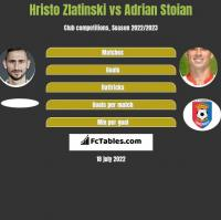 Hristo Zlatinski vs Adrian Stoian h2h player stats