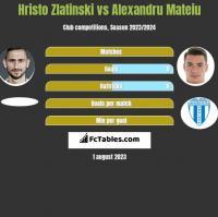 Hristo Zlatinski vs Alexandru Mateiu h2h player stats