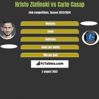 Hristo Zlatinski vs Carlo Casap h2h player stats