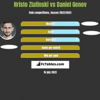 Hristo Zlatinski vs Daniel Genov h2h player stats