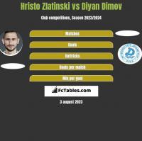 Hristo Zlatinski vs Diyan Dimov h2h player stats