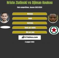 Hristo Zlatinski vs Djiman Koukou h2h player stats