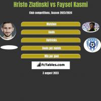 Hristo Zlatinski vs Faysel Kasmi h2h player stats