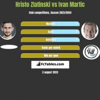 Hristo Zlatinski vs Ivan Martic h2h player stats