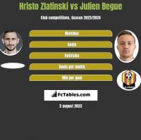 Hristo Zlatinski vs Julien Begue h2h player stats