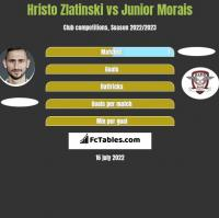 Hristo Zlatinski vs Junior Morais h2h player stats
