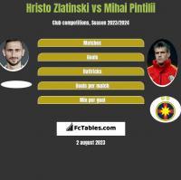 Hristo Zlatinski vs Mihai Pintilii h2h player stats
