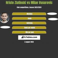 Hristo Zlatinski vs Milan Vusurovic h2h player stats