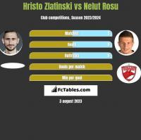 Hristo Zlatinski vs Nelut Rosu h2h player stats