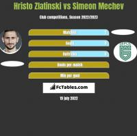 Hristo Zlatinski vs Simeon Mechev h2h player stats
