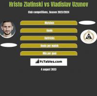 Hristo Zlatinski vs Vladislav Uzunov h2h player stats