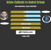 Hristo Zlatinski vs Andrei Artean h2h player stats