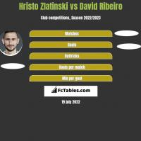 Hristo Zlatinski vs David Ribeiro h2h player stats