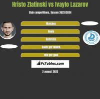 Hristo Zlatinski vs Ivaylo Lazarov h2h player stats