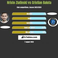 Hristo Zlatinski vs Cristian Baluta h2h player stats