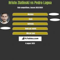 Hristo Zlatinski vs Pedro Lagoa h2h player stats