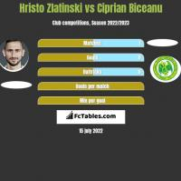 Hristo Zlatinski vs Ciprian Biceanu h2h player stats
