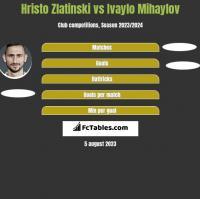 Hristo Zlatinski vs Ivaylo Mihaylov h2h player stats