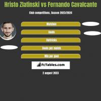 Hristo Zlatinski vs Fernando Cavalcante h2h player stats
