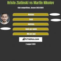 Hristo Zlatinski vs Martin Nikolov h2h player stats