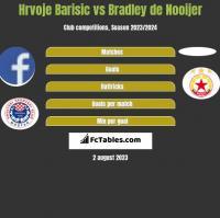 Hrvoje Barisic vs Bradley de Nooijer h2h player stats