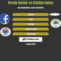 Hrvoje Barisic vs Cristian Ganea h2h player stats