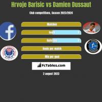 Hrvoje Barisic vs Damien Dussaut h2h player stats